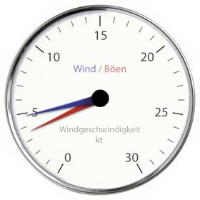 Anzeige Windgeschwindigkeit